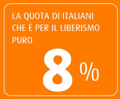 Sondaggio SWG 31 luglio 2015, l'8% è a favore del liberismo puro