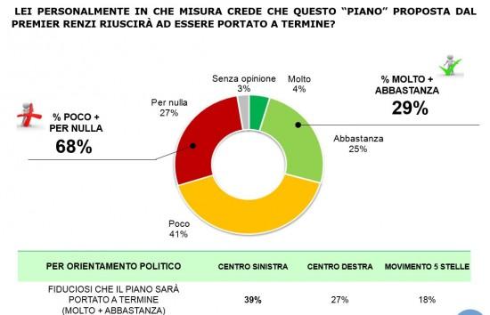 Sondaggio La Stampa: il grafico a torta mostra come gli italiani non credono al piano Renzi sulle tasse