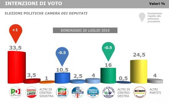 Sondaggio La Stampa: intenzioni di voto. Sale il Pd, scendono Fi e Lega