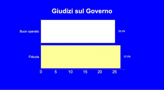 Sondaggio Ixè: il grafico mostra i giudizi sul Governo. Prevalgono quelli negativi