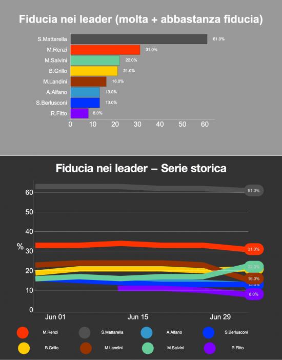 Sondaggio Ixè: i grafici mostrano la fiducia attuale e la serie storica dei principali leader politici