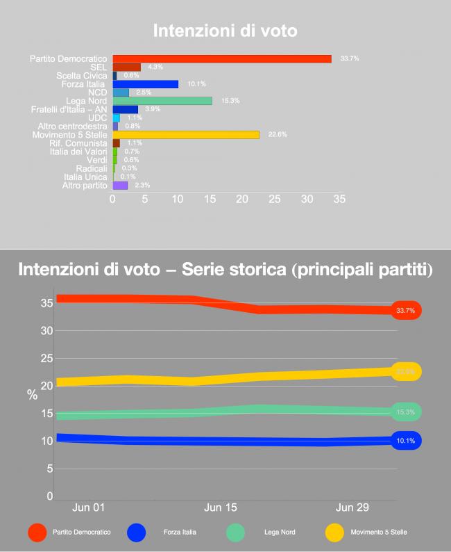 Sondaggio Ixè: il grafico a barre e la serie storica mostrano le intenzioni di voto e il trend dei principali partiti. Si accorcia la distanza tra Pd e M5S
