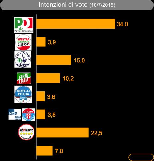 Sondaggio Ixè/Agorà: il grafico mostra le intenzioni di voto degli italiani al 10 luglio 2015