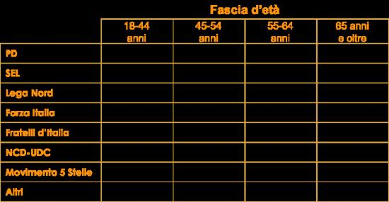 Sondaggio Ixè/Agorà: la tabella mostra le intenzioni di voto dei cittadini italiani divise e filtrate per l'età anagrafica
