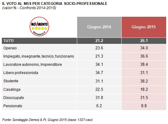 Sondaggio M5S: la tabella mostra le intenzioni di voto per categorie socio-economiche degli elettori 5 Stelle