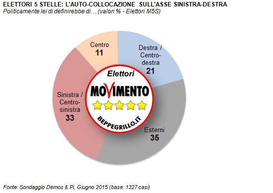 Sondaggio M5S: gli elettori del Movimento sono per il 35% esterni al concetto destra/sinistra