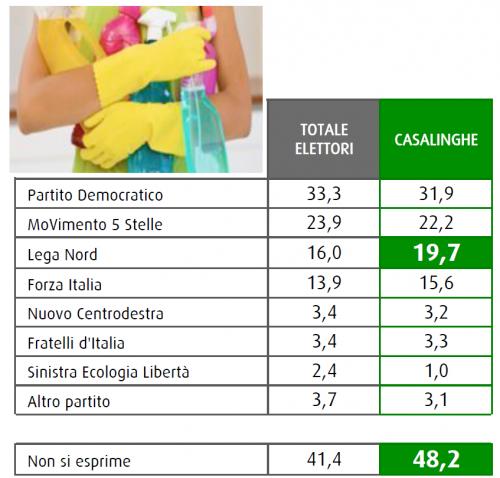 Sondaggio Swg: la tabella mostra le intenzioni di voto delle casalinghe