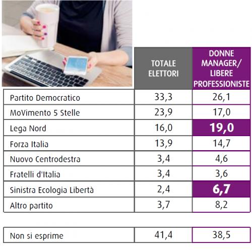 Sondaggio Swg: il grafico mostra le intenzioni di voto donne manager