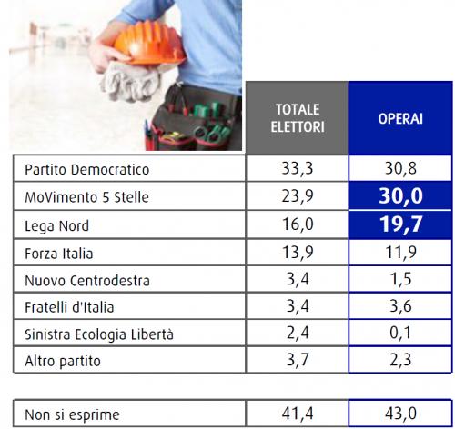Sondaggio Swg: il grafico mostra ed evidenzia i voti degli operai
