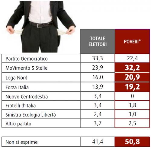 Sondaggio Swg: la tabella mostra le intenzioni di voto dei poveri in Italia