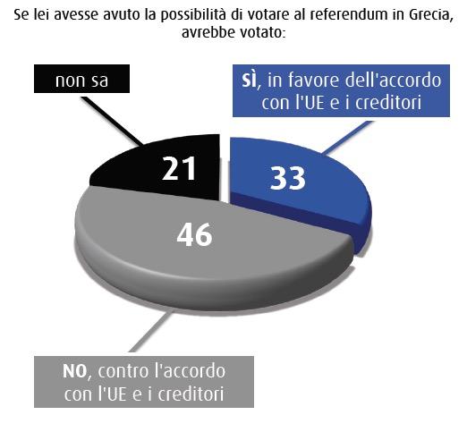 sondaggio SWG