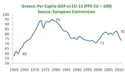 Crisi Grecia, linea blu con le date, che indica il calo del PIL procapite