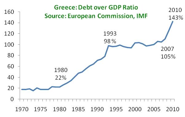 Crisi Grecia, linea blu con anni sotto che descrive l'aumento del debito