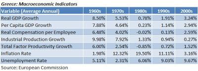 crisi grecia, tabella con decenni in alto e indici economici e percentuali