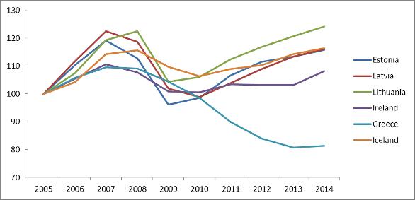 crisi greca, linee del livello del PIL di vari coloro di Grecia, Paesi Baltici, Irlanda, ecc