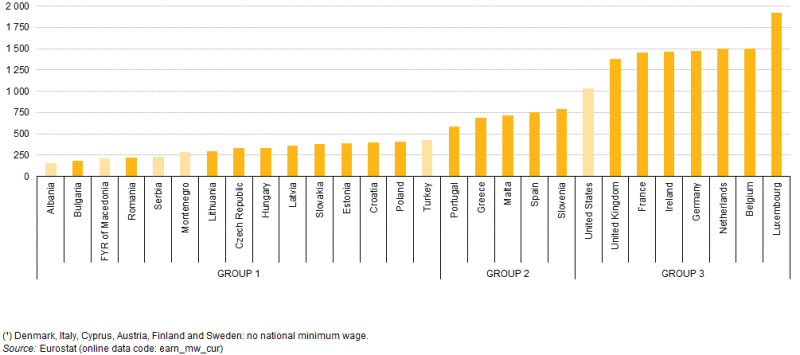 crisi greca, istogrammi gialli con livello dei salari minimi