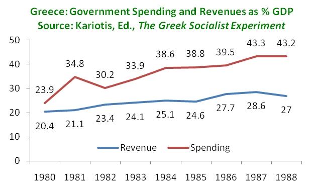 Crisi Grecia, linee una rossa e una blu con i numeri che indicano entrate e uscite