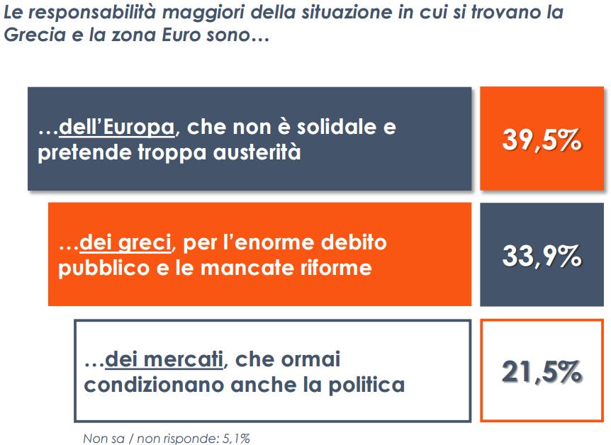 crisi grecia, tabella in bianco, arancione e blu, con percentuali sulla destra e scritte a sinistra