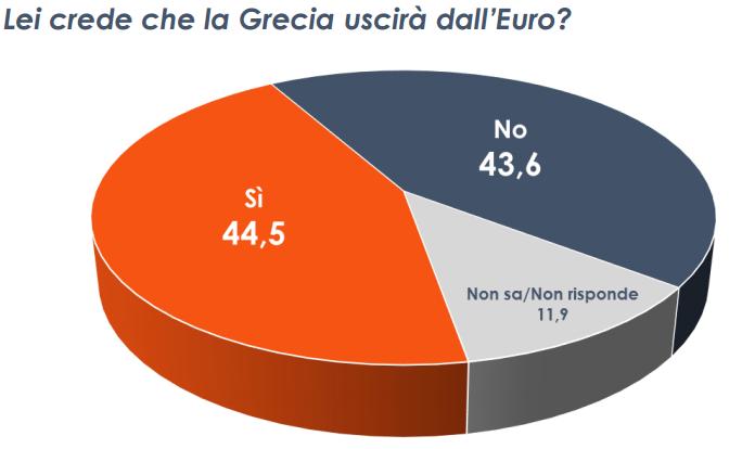 crisi grecia, torta con spicchi arancioni blu scritte e precentuali