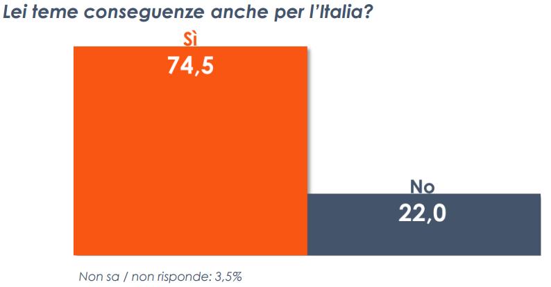crisi grecia, istogrammi arancione e blu su Italia e Grecia