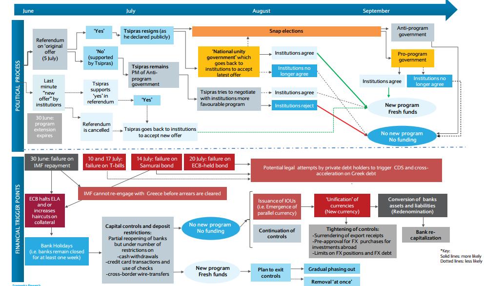 crisi grecia, infografica del WSJ
