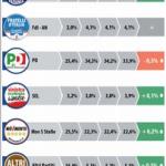 sondaggio datamedia, percentuali e simboli dei partiti