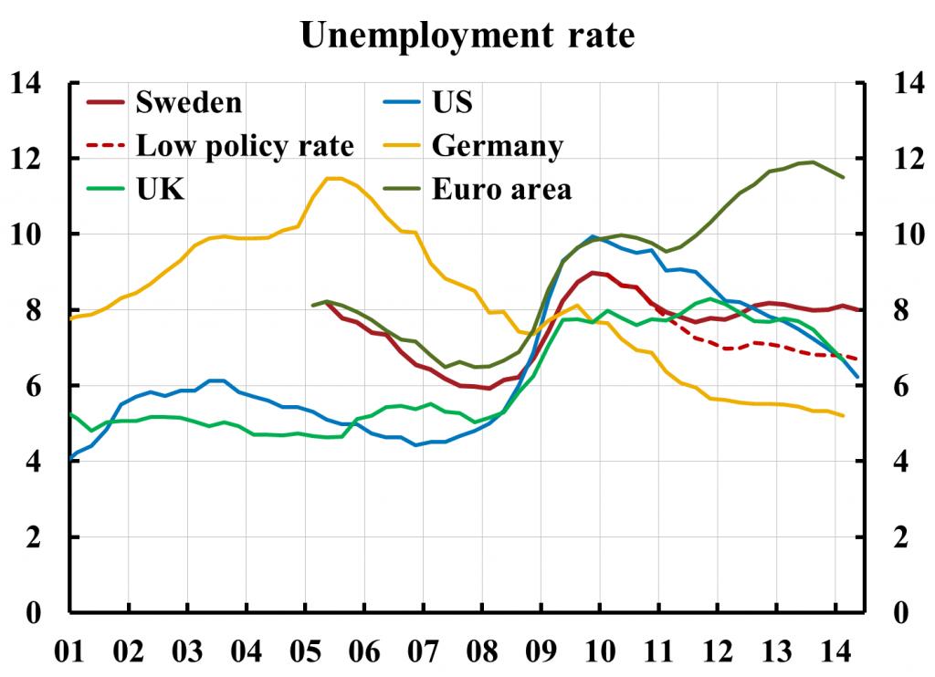 Germania curve della disoccupazione in Germania, USA, Europa