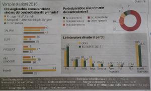 Sondaggio Tecn� Elezioni Milano 2016, Salvini quasi senza rivali nel centrodestra (27/07)