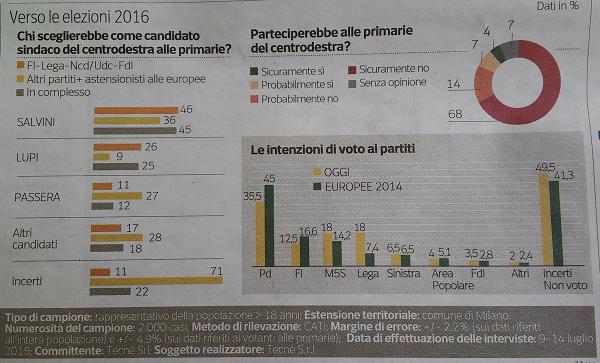 Elezioni Milano, istogrammi con percentuali sui candidati preferiti