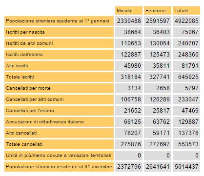 Emergenza immigrati tabella con cifre su immigrazione del 2014