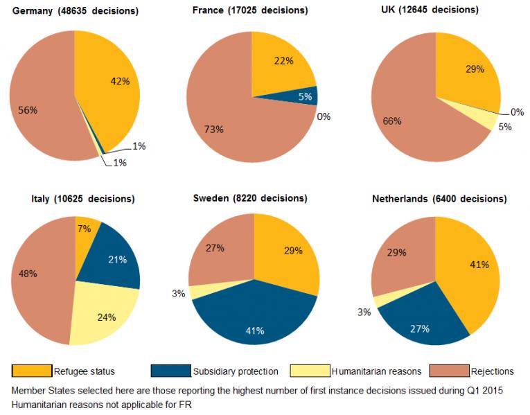 emergenza immigrati, torte con percentuali per ogni diverso Paese europeo