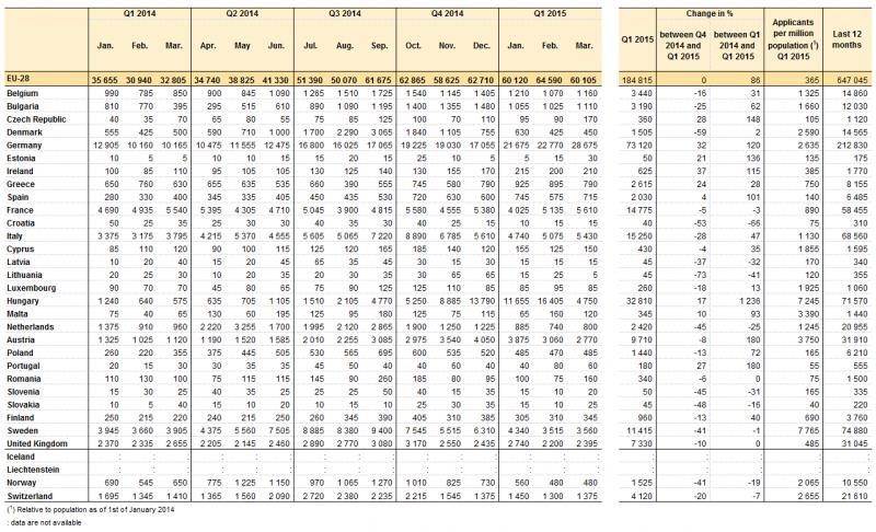 emergenza immigrati, tabella con dati sulle richieste di asilo