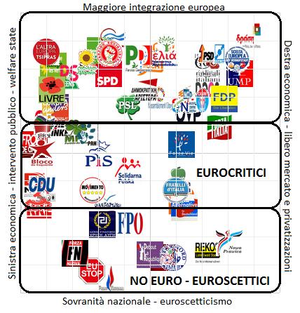 Alcuni partiti politici europei collocati in uno spazio cartesiano: sull'asse orizzontale le posizioni in materia economica (stato/mercato) e su quello verticale il vettore europeismo (in alto) e euroscetticismo (in basso).