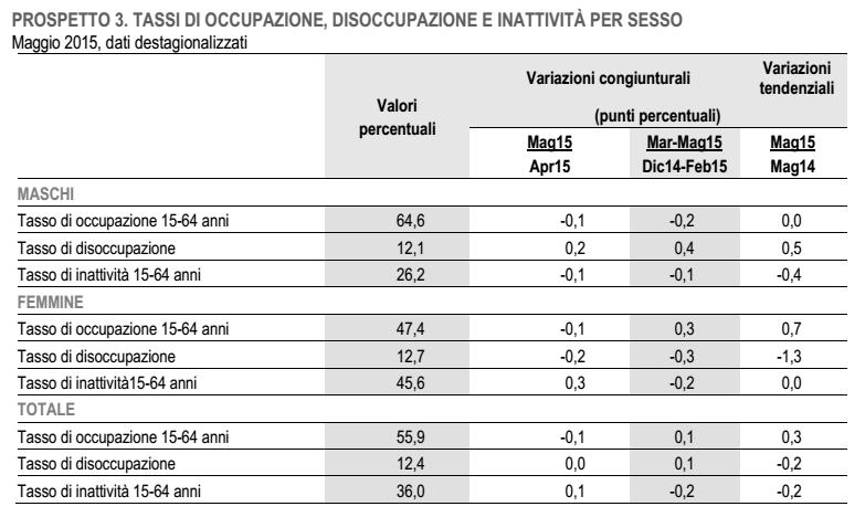 occupazione femminile, tabella con percentuali sull'occupazione