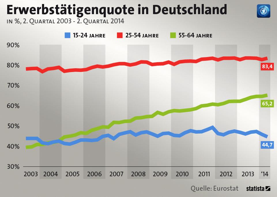 Germania curve di occupazione per età