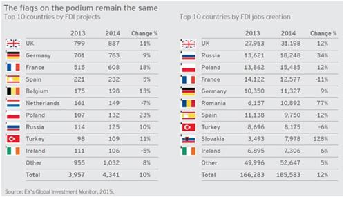 pensioni greche , tabella con numeri e bandiere, con il numero dei progetti di investimenti stranieri in Europa