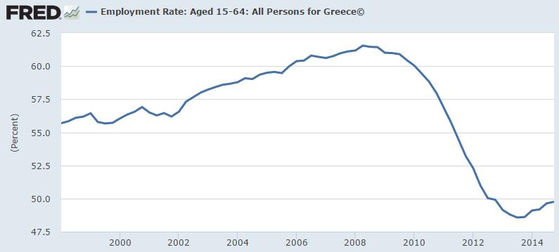 pensioni greche, linea blu del tasso di occupazione in Grecia
