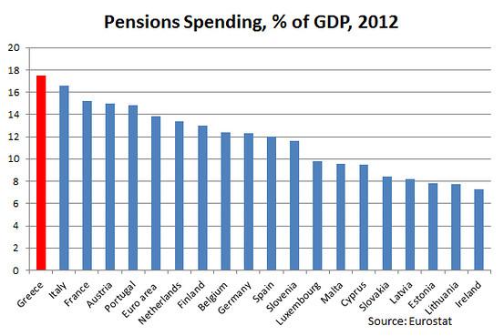 pensioni greche, istogrammi con livello di spesa pensionistica su PIL, grecia in rosso