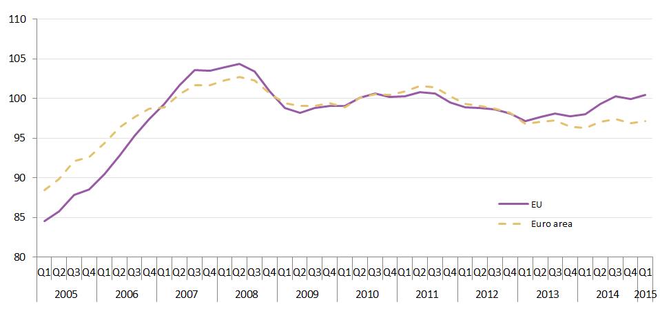 prezzi delle case, curve dei valori con riferimento al 2010