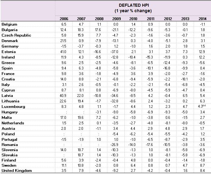 prezzi delle case, tabella con percentuali di crescita nei diversi anni