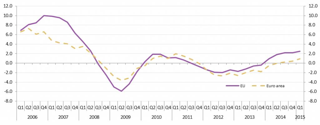 prezzi delle case curve di UE e Eurozona, variazioni