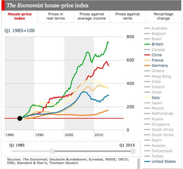 prezzi delle case, curve delle variazioni dei prezzi con valori del 1985