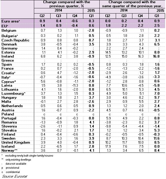 prezzi delle case, tabella con Paesi europei e percentuali di cali o aumenti