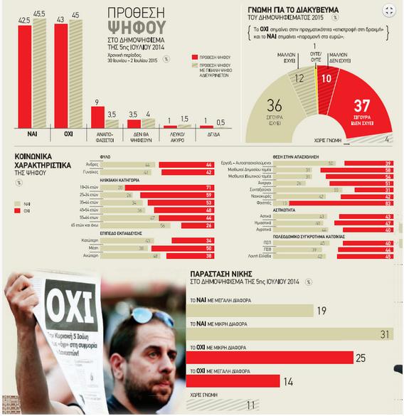 referendum Grecia, istogrammi e grafici in bianco e rosso sui favorevoli e  contrari