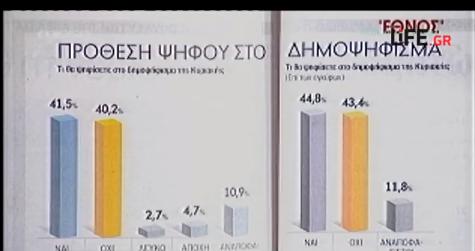 referendum Grecia, istogrammi in grigio e giallo