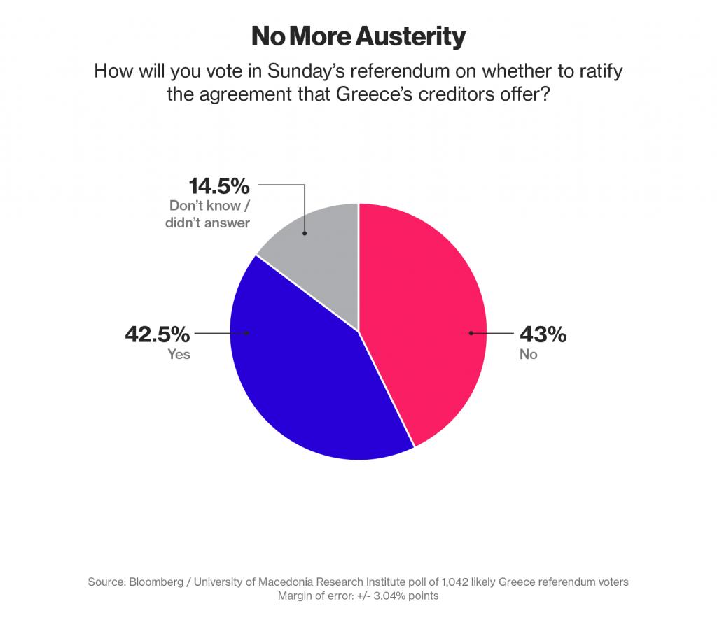 referendum Grecia, spicchi in rosa, blu e grigio