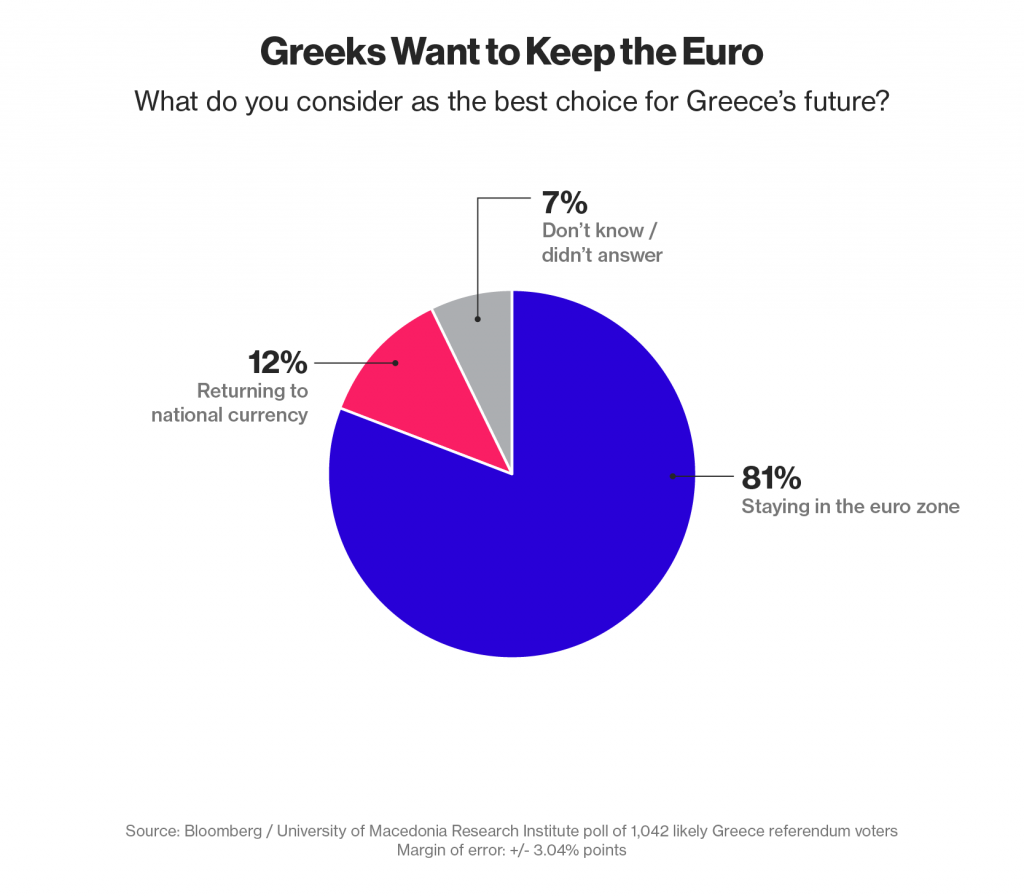 referendum Grecia torta con spicchi in blu grigio rosa