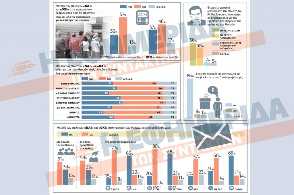 referendum Grecia , insieme di istogrammi rosa e blu con le percentuali per il sì o il No