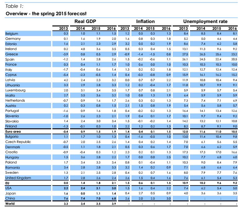 ripresa economica, tabella con nomi di Paesi e percentuali