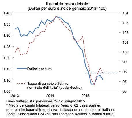 ripresa economica, curve con i cambi euro-dollaro